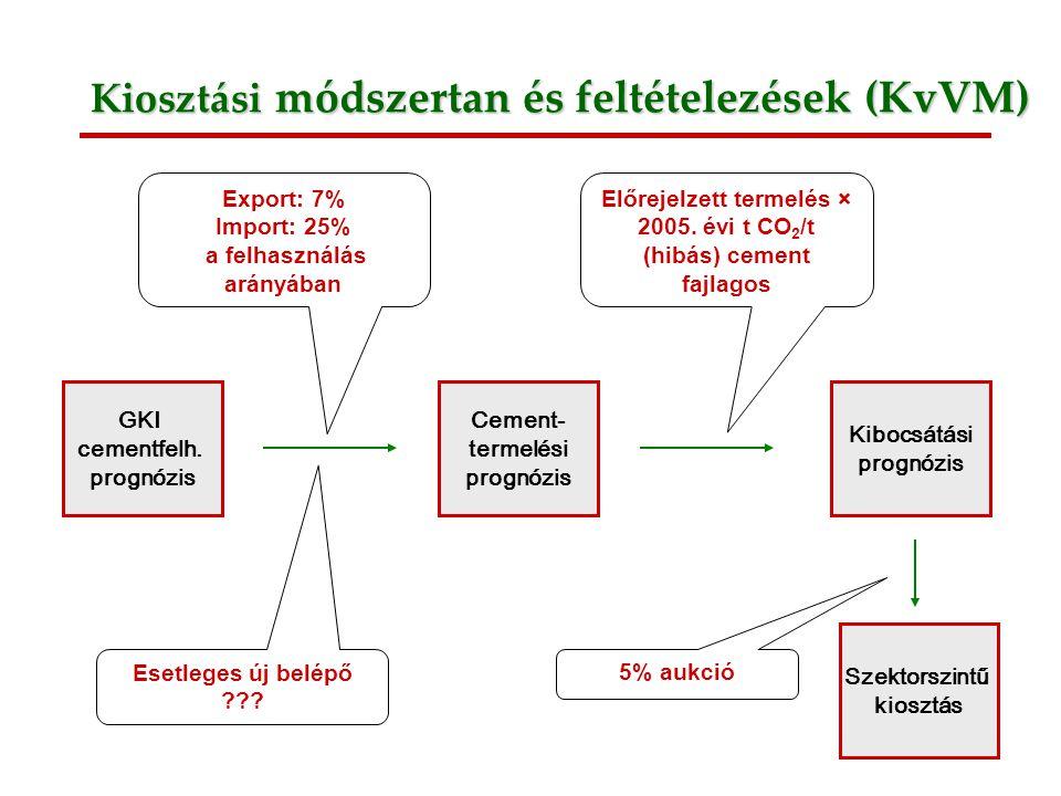 4 Kiosztási módszertan és feltételezések (KvVM) GKI cementfelh.