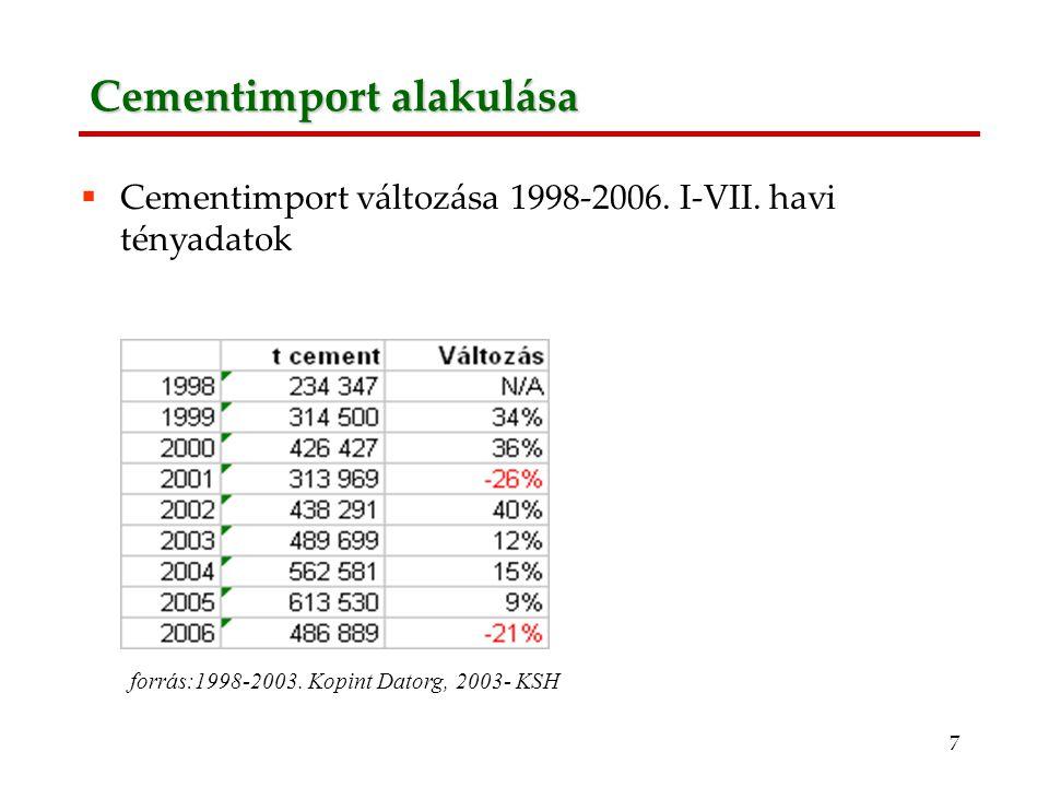 7 Cementimport alakulása forrás:1998-2003.