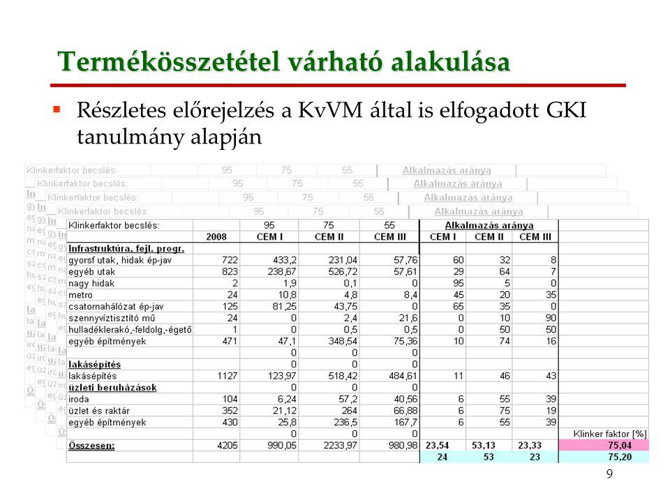 9 Termékösszetétel várható alakulása  Részletes előrejelzés a KvVM által is elfogadott GKI tanulmány alapján