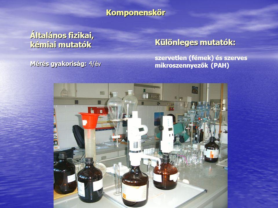 Komponenskör szervetlen (fémek) és szerves mikroszennyezők (PAH) Mérés gyakoriság: 4/év Különleges mutatók: Általános fizikai, kémiai mutatók