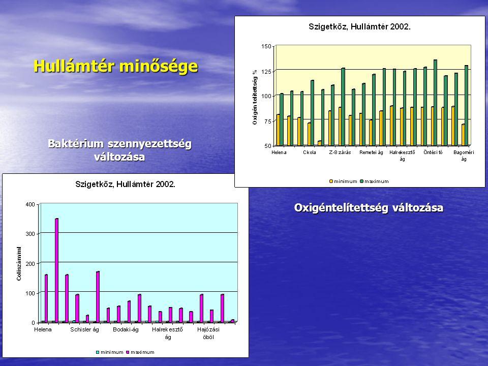 Baktérium szennyezettség változása Oxigéntelítettség változása Hullámtér minősége