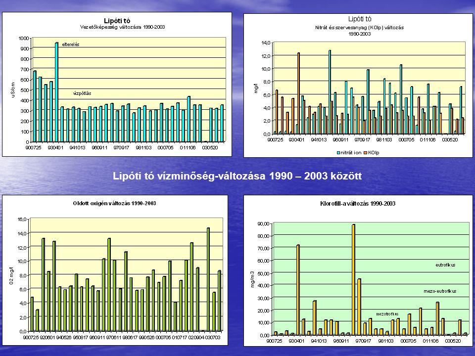 Lipóti tó vízminőség-változása 1990 – 2003 között