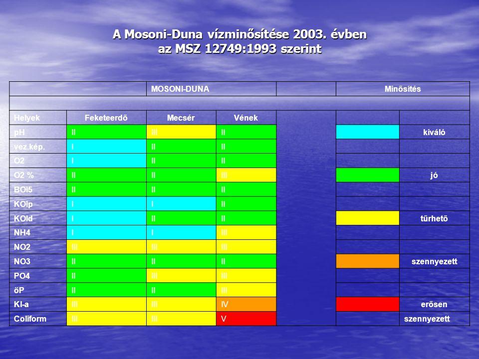 A Mosoni-Duna vízminősítése 2003.