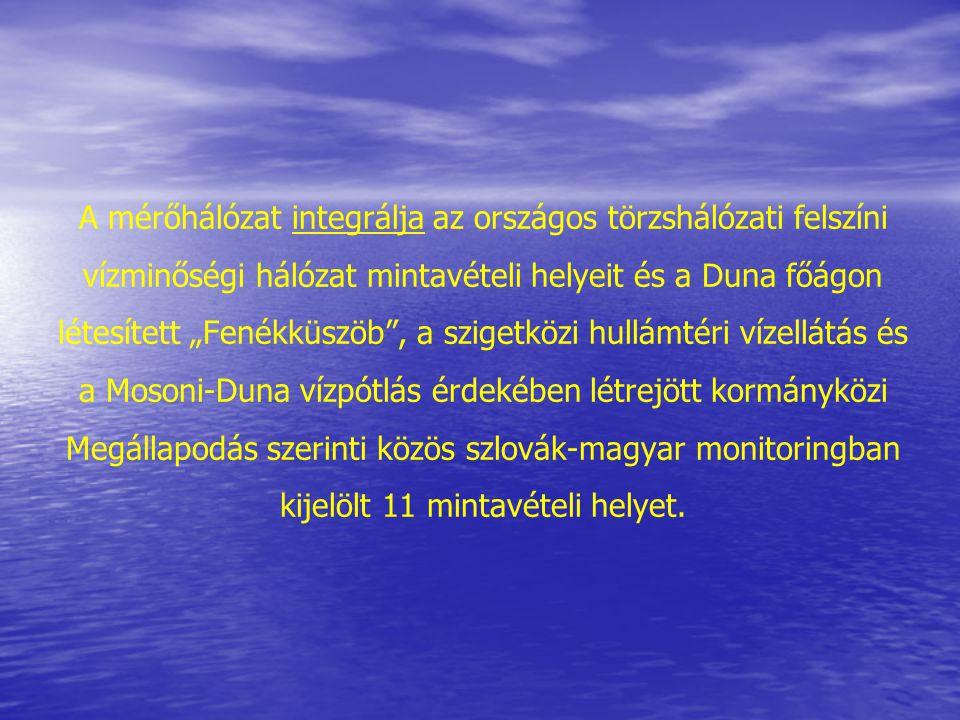 Helyek RajkaFküszöb felettFküszöb alattDremeteMedveKomáromEsztergomgom pHIIIII II III vez.kép.IIIIIII O2IIIIIII O2 %IIIIIIII III BOI5III I I KOIpIIIIIII KOIdII NH4IIIIIIII NO2III NO3II PO4II öPII Kl-aIII ColiformIII A Duna főág vízminősítése Rajka – Esztergom között, 2003.