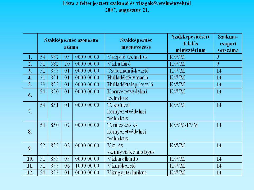 A KvVM felelősségi körébe tartozó szakképesítések: Építészet szakmacsoport: Vízépítő technikus iskolarendszerű és felnőttképzés Részszakképesítés: Víziközmű-építő Ráépülő: Vízépítési búvár Vízkútfúrófelnőttképzés Környezetvédelem- vízgazdálkodás szakmacsoport Csatornamű-kezelő felnőttképzés Részszakképesítés: Csatornakarbantartó Részszakképesítés: Csatornaüzemi gépkezelő Hulladékfelvásárlófelnőttképzés Hulladéktelep-kezelőfelnőttképzés Részszakképesítés: Elektronikai hulladékválogató, - feldolgozó Részszakképesítés: Hulladékfeldolgozógép-kezelő Részszakképesítés: Hulladékgyűjtő és –szállító Részszakképesítés: Hulladékválogató és –feldolgozó Környezetvédelmi technikus iskolarendszerű és felnőttképzés Elágazás: Energetikai környezetvédő Elágazás: Hulladékgazdálkodó Elágazás: Környezetvédelmi berendezés üzemeltetője Elágazás: Környezetvédelmi méréstechnikus Elágazás: Nukleáris energetikus Elágazás: Vízgazdálkodó Települési környezetvédelmi technikus iskolarendszerű és felnőttképzés Részszakképesítés: Települési környezetvédelmi ügyintéző Részszakképesítés: Településüzemeltető és -fenntartó Természet- és környezetvédelmi technikus iskolarendszerű és felnőttképzés Részszakképesítés: Agrárkörnyezetvédelmi ügyintéző Részszakképesítés: Természetvédelmi ügyintéző Víz- és szennyvíztechnológus iskolarendszerű és felnőttképzés Elágazás: Szennyvíztechnológus Elágazás: Víztechnológus Vízkárelhárítófelnőttképzés Vízműkezelő Részszakképesítés: Hidroforkezelő Részszakképesítés: Vízgépkezelő Vízügyi technikus iskolarendszerű és felnőttképzés