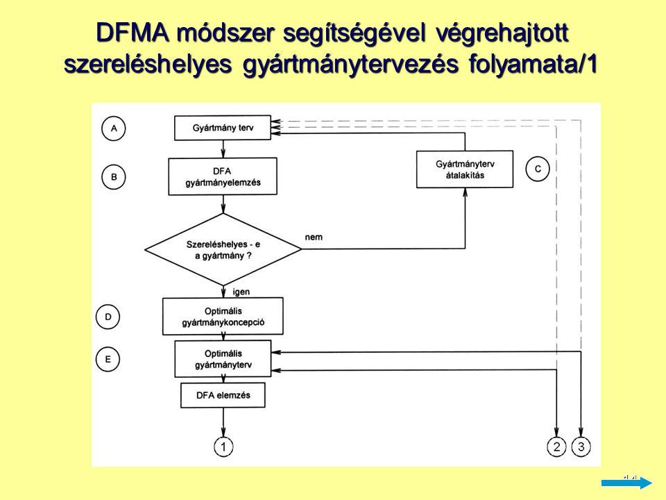 14 DFMA módszer segítségével végrehajtott szereléshelyes gyártmánytervezés folyamata/1