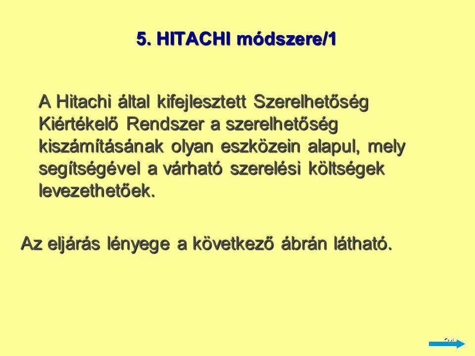 24 5. HITACHI módszere/1 A Hitachi által kifejlesztett Szerelhetőség Kiértékelő Rendszer a szerelhetőség kiszámításának olyan eszközein alapul, mely s