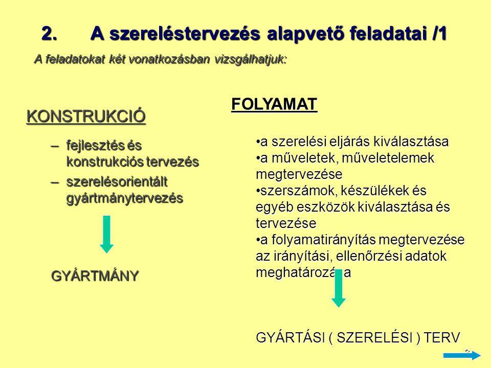 3 2.A szereléstervezés alapvető feladatai /1 KONSTRUKCIÓ –fejlesztés és konstrukciós tervezés –szerelésorientált gyártmánytervezés GYÁRTMÁNY FOLYAMAT