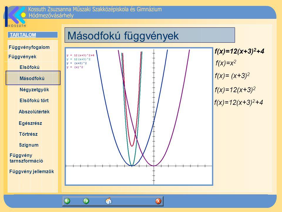 TARTALOM Függvényfogalom Függvények Elsőfokú Másodfokú Négyzetgyök Elsőfokú tört Abszolútérték Egészrész Törtrész Szignum Függvény tarnszformáció Függvény jellemzők Függvények jellemzői Valamely f függvény zérushelyeinek nevezzük az értelmezési tartományának mindazokat az x értékeit, amelyeknél f(x) = 0.
