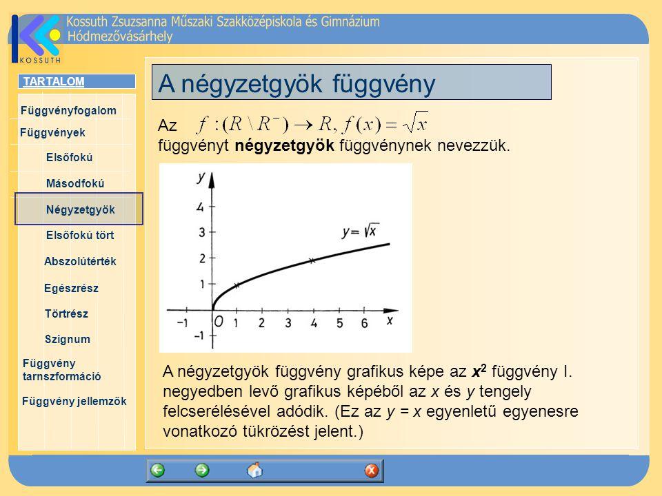 TARTALOM Függvényfogalom Függvények Elsőfokú Másodfokú Négyzetgyök Elsőfokú tört Abszolútérték Egészrész Törtrész Szignum Függvény tarnszformáció Függvény jellemzők Függvények jellemzői Ha az f függvény értelmezési tartományában egy intervallum bármely x 1 < x 2 értékeinél a függvényértékekre f(x 1 ) < f(x 2 ) áll fenn, akkor azon az intervallumon a függvény növekvő.