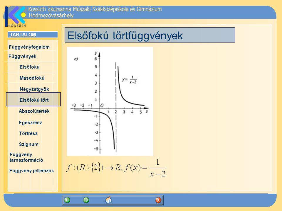 TARTALOM Függvényfogalom Függvények Elsőfokú Másodfokú Négyzetgyök Elsőfokú tört Abszolútérték Egészrész Törtrész Szignum Függvény tarnszformáció Függvény jellemzők Elsőfokú törtfüggvények