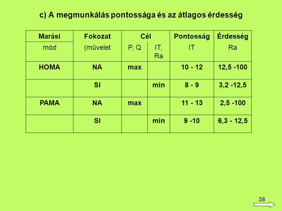 38 c) A megmunkálás pontossága és az átlagos érdesség MarásiFokozatCélPontosságÉrdesség mód(műveletP, QIT, Ra ITRa HOMANAmax10 - 1212,5 -100 SImin8 - 93,2 -12,5 PAMANAmax11 - 132,5 -100 SImin9 -106,3 - 12,5