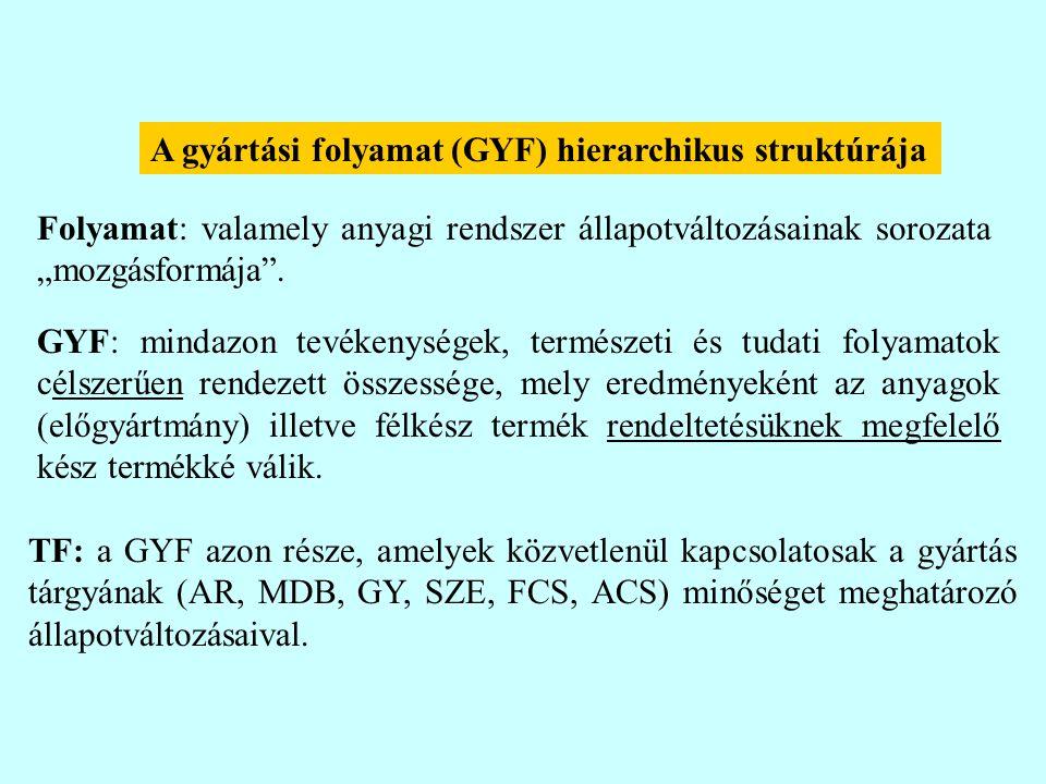"""A gyártási folyamat (GYF) hierarchikus struktúrája Folyamat: valamely anyagi rendszer állapotváltozásainak sorozata """"mozgásformája ."""