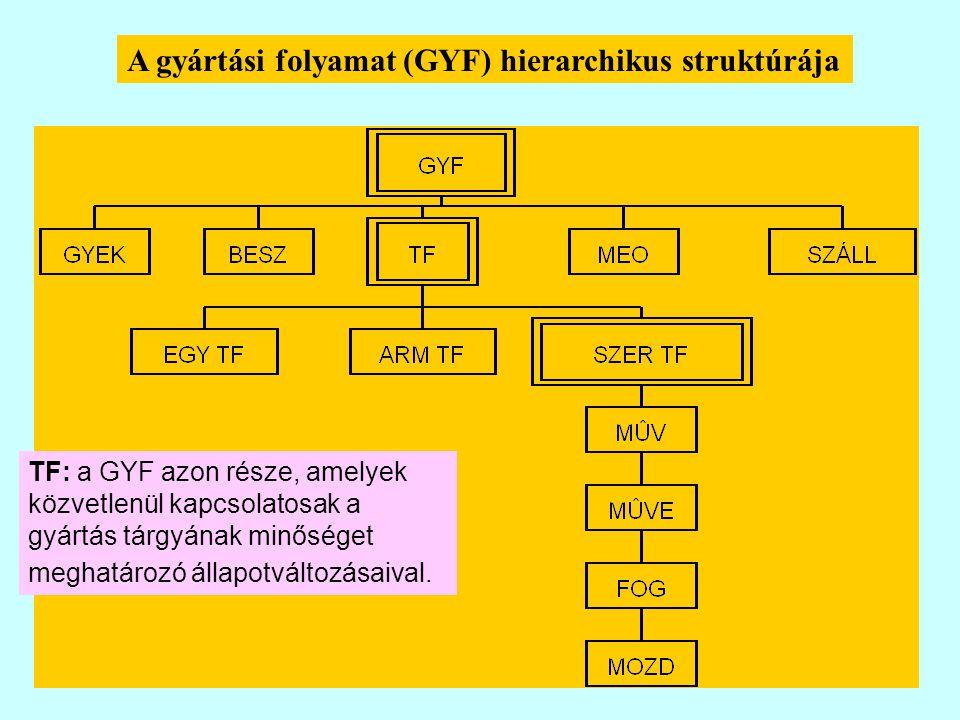 A gyártási folyamat (GYF) hierarchikus struktúrája TF: a GYF azon része, amelyek közvetlenül kapcsolatosak a gyártás tárgyának minőséget meghatározó állapotváltozásaival.