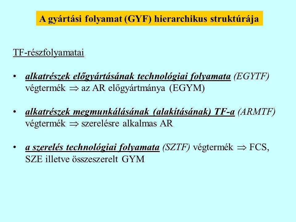 TF-részfolyamatai alkatrészek előgyártásának technológiai folyamata (EGYTF) végtermék  az AR előgyártmánya (EGYM) alkatrészek megmunkálásának (alakításának) TF-aalkatrészek megmunkálásának (alakításának) TF-a (ARMTF) végtermék  szerelésre alkalmas AR a szerelés technológiai folyamataa szerelés technológiai folyamata (SZTF) végtermék  FCS, SZE illetve összeszerelt GYM A gyártási folyamat (GYF) hierarchikus struktúrája
