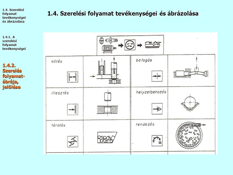 1.4.Szerelési folyamat tevékenységei és ábrázolása 1.4.1.