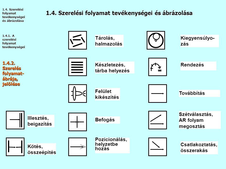 1.4.1.A szerelési folyamat tevékenységei 1.4.2. Szerelés folyamat- ábrája, jelölése 1.4.