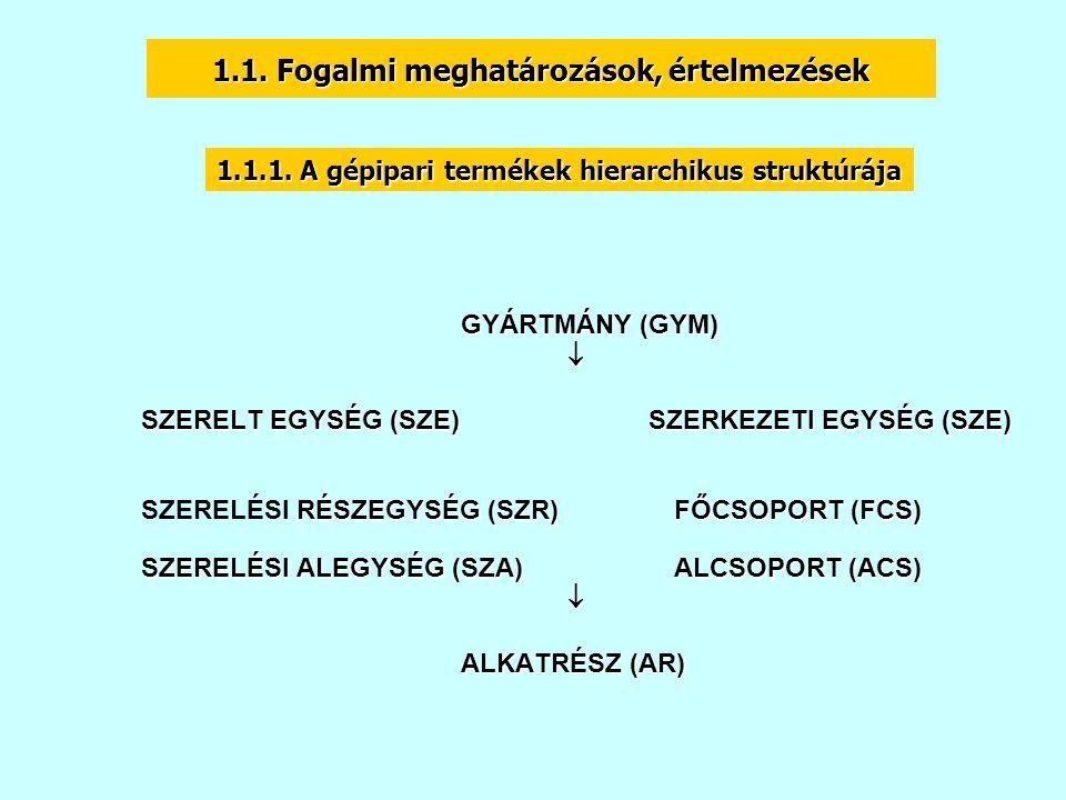 GYÁRTMÁNY (GYM)  SZERELT EGYSÉG (SZE) SZERKEZETI EGYSÉG (SZE) RÉSZEGYSÉG (SZR) FŐCSOPORT (FCS) SZERELÉSI RÉSZEGYSÉG (SZR) FŐCSOPORT (FCS) SZERELÉSI ALEGYSÉG (SZA) ALCSOPORT (ACS)  ALKATRÉSZ (AR) 1.1.1.