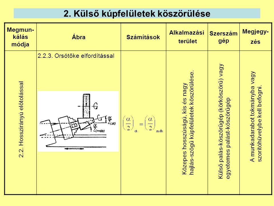 2. Külső kúpfelületek köszörülése Megmun- kálás módja ÁbraSzámítások Alkalmazási terület Szerszám gép Megjegy- zés 2.2.3. Orsótőke elfordítással Külső