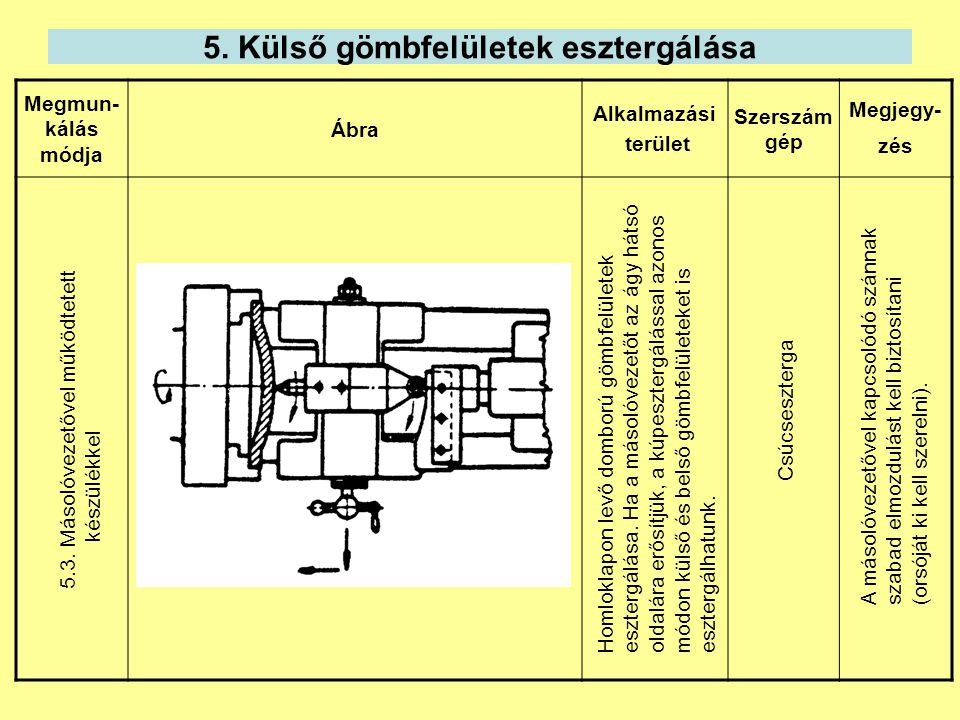 5. Külső gömbfelületek esztergálása Megmun- kálás módja Ábra Alkalmazási terület Szerszám gép Megjegy- zés 5.3. Másolóvezetővel működtetett készülékke