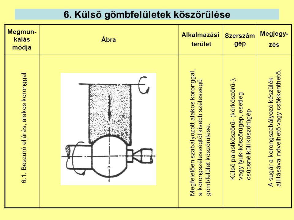 6. Külső gömbfelületek köszörülése Megmun- kálás módja Ábra Alkalmazási terület Szerszám gép Megjegy- zés 6.1. Beszúró eljárás, alakos koronggal Megfe