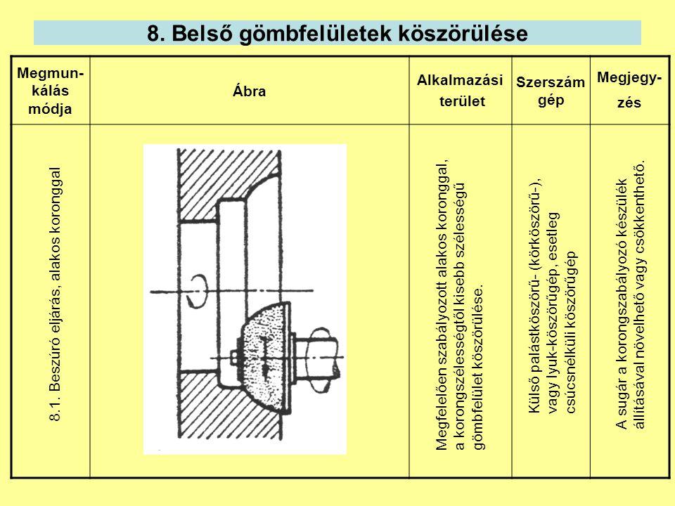 8. Belső gömbfelületek köszörülése Megmun- kálás módja Ábra Alkalmazási terület Szerszám gép Megjegy- zés 8.1. Beszúró eljárás, alakos koronggal Megfe