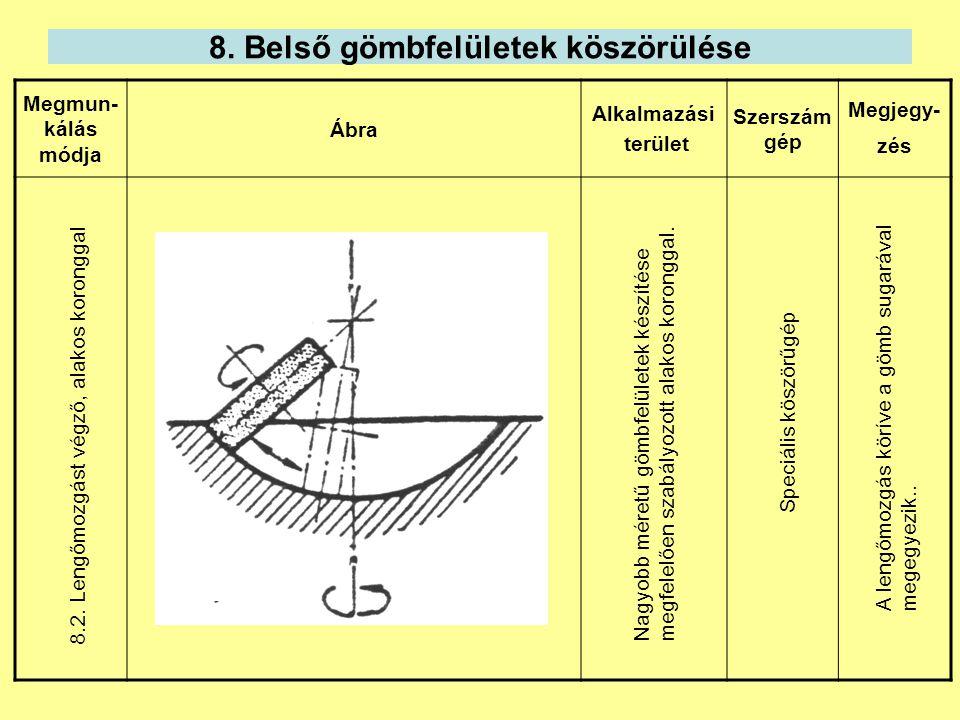 8. Belső gömbfelületek köszörülése Megmun- kálás módja Ábra Alkalmazási terület Szerszám gép Megjegy- zés 8.2. Lengőmozgást végző, alakos koronggal Na