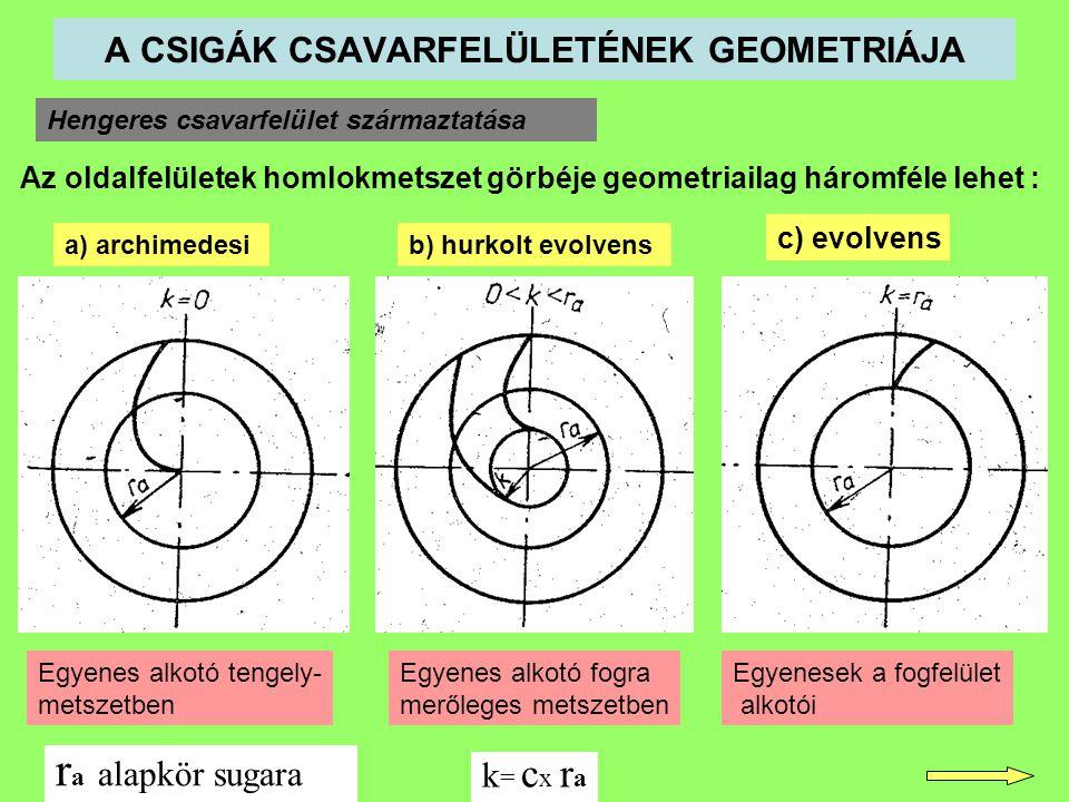 A CSIGÁK CSAVARFELÜLETÉNEK GEOMETRIÁJA Hengeres csavarfelület származtatása Az oldalfelületek homlokmetszet görbéje geometriailag háromféle lehet : a)
