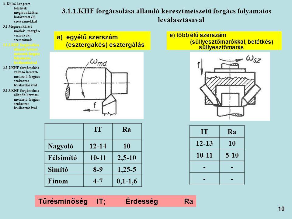 10 3.1.1.KHF forgácsolása állandó keresztmetszetű forgács folyamatos leválasztásával 3. Külső hengeres felületek megmunkálása határozott élű szerszámo