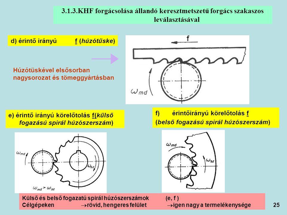 25 3.1.3.KHF forgácsolása állandó keresztmetszetű forgács szakaszos leválasztásával e) érintő irányú körelőtolás f(külső fogazású spirál húzószerszám)