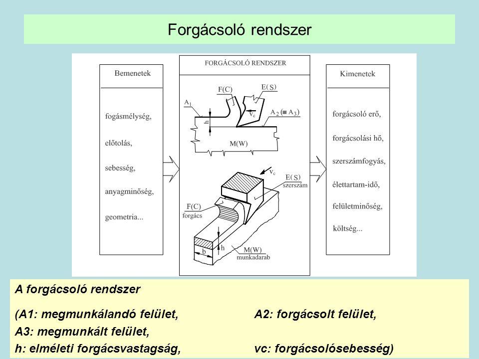 10 Forgácsoló rendszer A forgácsoló rendszer (A1: megmunkálandó felület, A2: forgácsolt felület, A3: megmunkált felület, h: elméleti forgácsvastagság,
