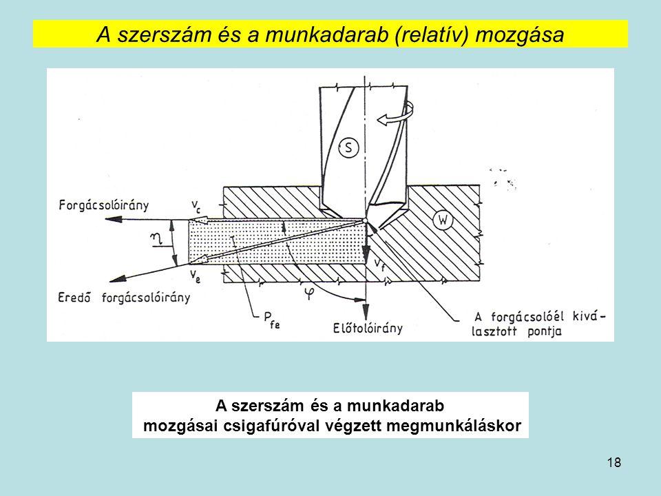 18 A szerszám és a munkadarab (relatív) mozgása A szerszám és a munkadarab mozgásai csigafúróval végzett megmunkáláskor