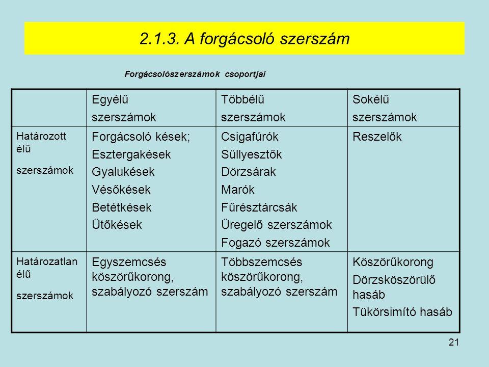 21 2.1.3. A forgácsoló szerszám Forgácsolószerszámok csoportjai Egyélű szerszámok Többélű szerszámok Sokélű szerszámok Határozott élű szerszámok Forgá