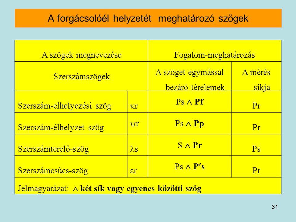 31 A forgácsolóél helyzetét meghatározó szögek A szögek megnevezéseFogalom-meghatározás Szerszámszögek A szöget egymással bezáró térelemek A mérés sík