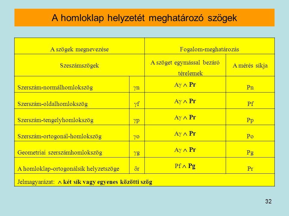 32 A homloklap helyzetét meghatározó szögek A szögek megnevezéseFogalom-meghatározás Szeszámszögek A szöget egymással bezáró térelemek A mérés síkja S
