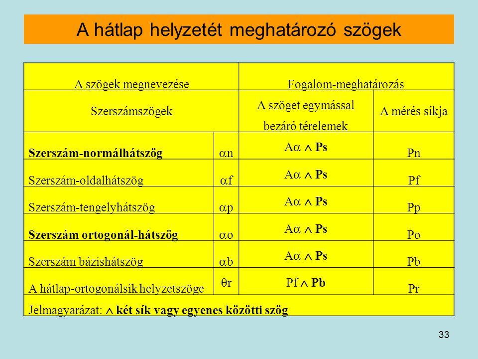 33 A hátlap helyzetét meghatározó szögek A szögek megnevezéseFogalom-meghatározás Szerszámszögek A szöget egymással bezáró térelemek A mérés síkja Sze