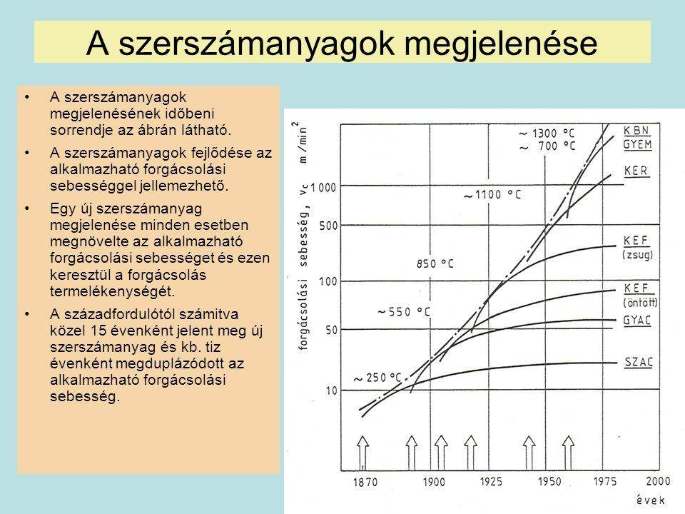 45 A szerszámanyagok megjelenése A szerszámanyagok megjelenésének időbeni sorrendje az ábrán látható. A szerszámanyagok fejlődése az alkalmazható forg