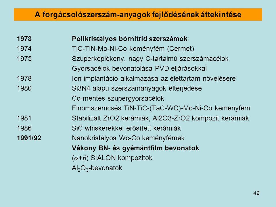 49 A forgácsolószerszám-anyagok fejlődésének áttekintése 1973Polikristályos bórnitrid szerszámok 1974TiC-TiN-Mo-Ni-Co keményfém (Cermet) 1975Szuperkép
