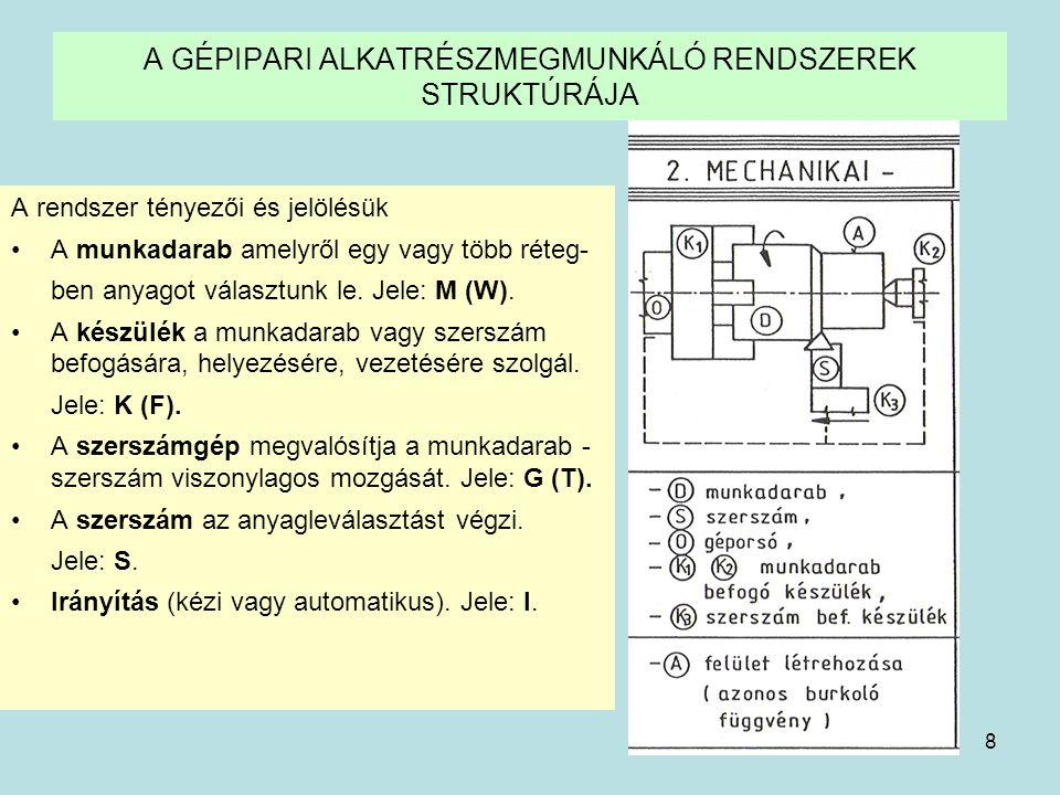 9 Forgácsoló rendszer A forgácsolási folyamat illetve a forgácsoló rendszer legfontosabb elemei és összetevői: –M (W)- munkadarab (a munka tárgya) –S €- S forgácsolószerszám illetve a készülékek (K( a munkaeszközök ) –F (C)- a forgács (a tárgyról eltávolított anyagrészek ) –G (T)- a munkagép ( amely a munkadarab és a szerszám kölcsön- hatásához szükséges energiát és mozgást biztosítja) A forgácsolás következménye a forgács F(C) is, amelynek keresztmetszete és alakja befolyással van a forgácsolás folyamatára.