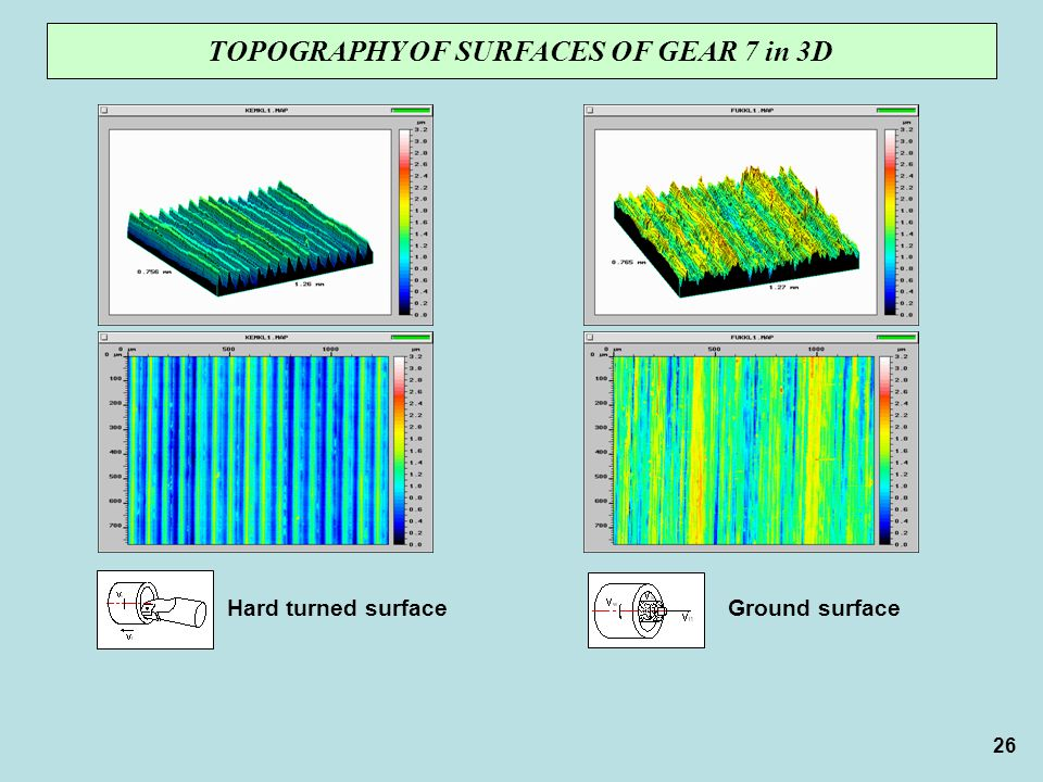 26 TOPOGRAPHY OF SURFACES OF GEAR 7 in 3D Hard turned surfaceGround surface