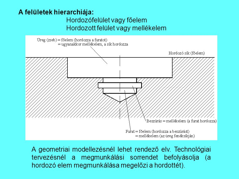 A felületek hierarchiája: Hordozófelület vagy főelem Hordozott felület vagy mellékelem A geometriai modellezésnél lehet rendező elv. Technológiai terv