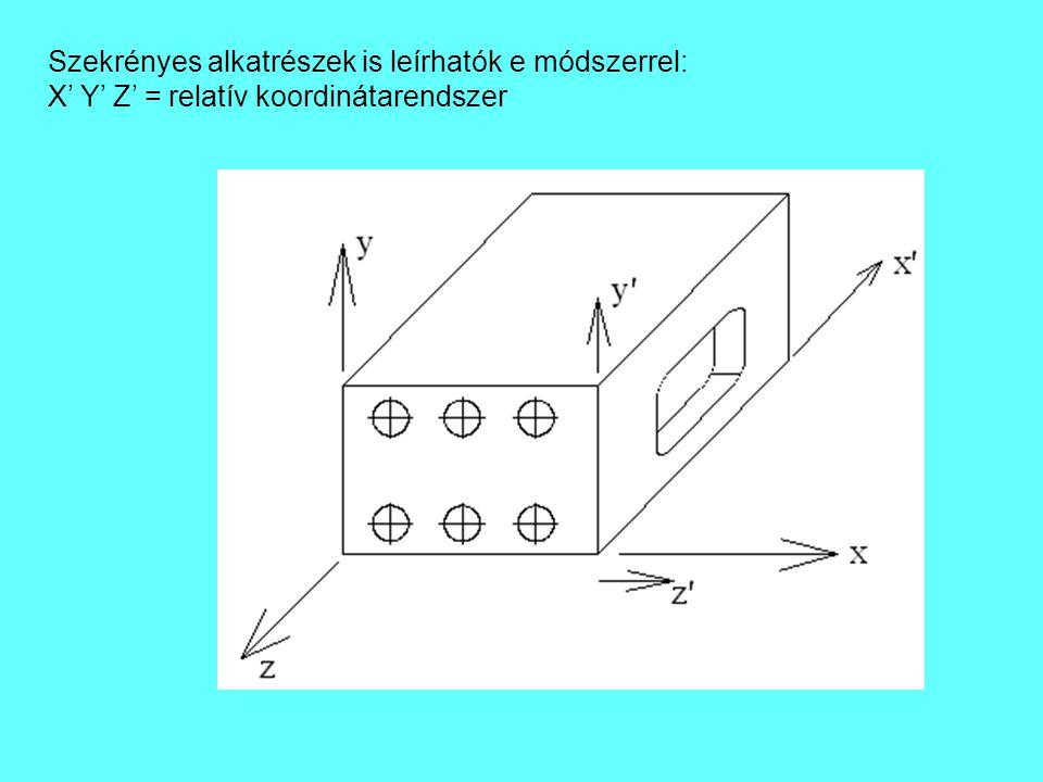 Szekrényes alkatrészek is leírhatók e módszerrel: X' Y' Z' = relatív koordinátarendszer