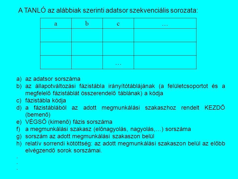 A TANLÓ az alábbiak szerinti adatsor szekvenciális sorozata: abc… … a)az adatsor sorszáma b)az állapotváltozási fázistábla irányítótáblájának (a felületcsoportot és a megfelelő fázistáblát összerendelő táblának) a kódja c)fázistábla kódja d)a fázistáblából az adott megmunkálási szakaszhoz rendelt KEZDŐ (bemenő) e)VÉGSŐ (kimenő) fázis sorszáma f)a megmunkálási szakasz (előnagyolás, nagyolás,…) sorszáma g)sorszám az adott megmunkálási szakaszon belül h)relatív sorrendi kötöttség: az adott megmunkálási szakaszon belül az előbb elvégzendő sorok sorszámai..