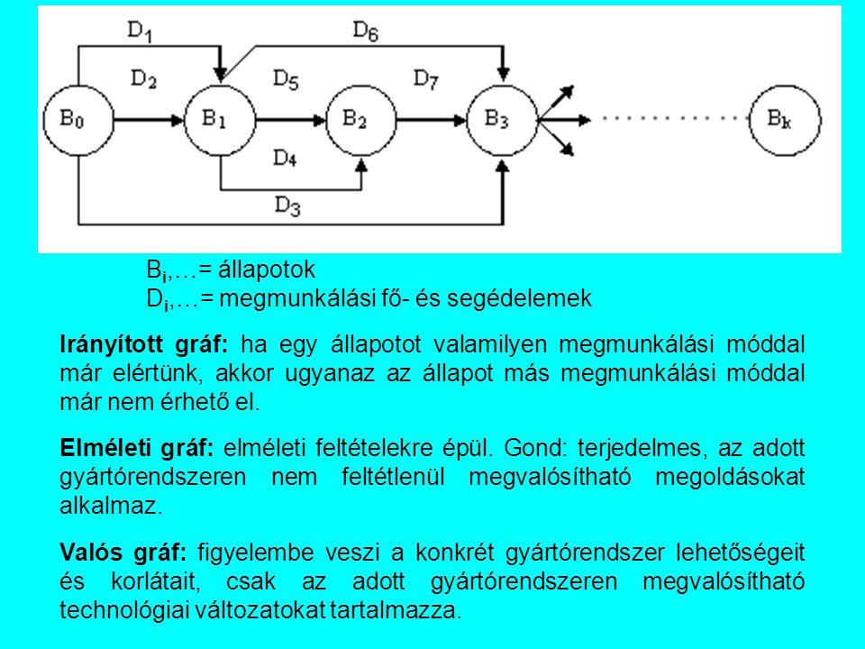B i,…= állapotok D i,…= megmunkálási fő- és segédelemek Irányított gráf: ha egy állapotot valamilyen megmunkálási móddal már elértünk, akkor ugyanaz az állapot más megmunkálási móddal már nem érhető el.