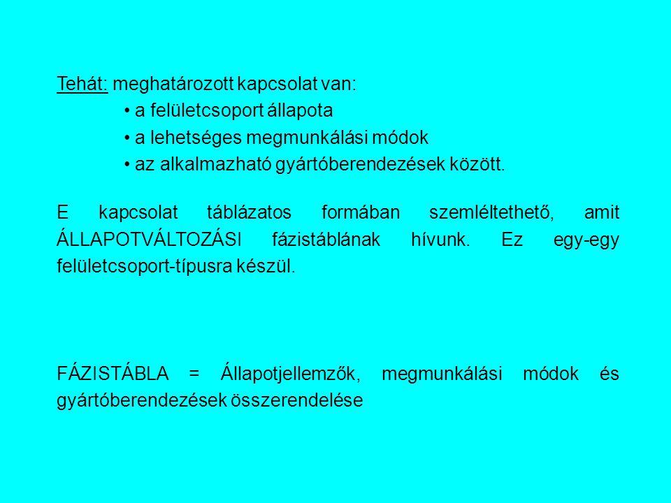 """""""A típusú felületcsoportÁLLAPOTVÁLTOZÁSI FÁZISTÁBLA Állapot sorszám Minőségi jellemzőkMegmunkálási módok ITRaRa sí kh űs ég …Ráhagyás1.2.3."""