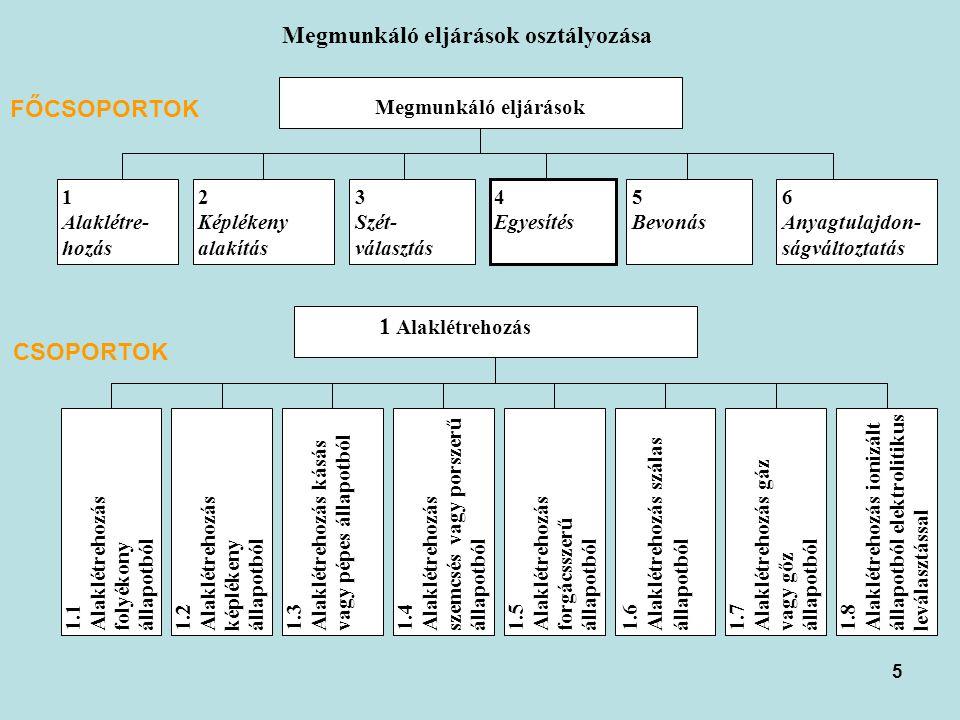 5 Megmunkáló eljárások osztályozása Megmunkáló eljárások 1 Alaklétre- hozás 2 Képlékeny alakítás 3 Szét- választás 4 Egyesítés 5 Bevonás 6 Anyagtulajdon- ságváltoztatás 1 Alaklétrehozás 1.1Alaklétrehozásfolyékonyállapotból1.2Alaklétrehozásképlékenyállapotból1.3Alaklétrehozás kásásvagy pépes állapotból1.4Alaklétrehozásszemcsés vagy porszerűállapotból1.5Alaklétrehozásforgácsszerűállapotból1.6Alaklétrehozás szálasállapotból1.7Alaklétrehozás gázvagy gőzállapotból1.8Alaklétrehozás ionizáltállapotból elektrolitikusleválasztással FŐCSOPORTOK CSOPORTOK