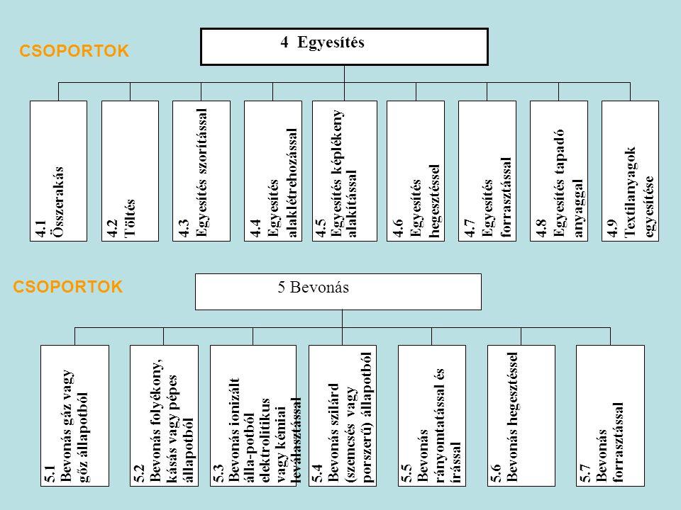 7 4 Egyesítés 4.1Összerakás 4.2Töltés4.3Egyesítés szorítással 4.4Egyesítésalaklétrehozással 4.5Egyesítés képlékenyalakítással 4.6Egyesítéshegesztéssel 4.7Egyesítésforrasztással4.8Egyesítés tapadóanyaggal 4.9Textilanyagokegyesítése 5 Bevonás 5.1Bevonás gáz vagygőz állapotból5.2Bevonás folyékony,kásás vagy pépesállapotból5.3Bevonás ionizáltálla-potbólelektrolitikusvagy kémiaileválasztással5.4Bevonás szilárd(szemcsés vagyporszerű) állapotból5.5Bevonásrányomtatással ésírással5.6Bevonás hegesztéssel5.7Bevonásforrasztással CSOPORTOK