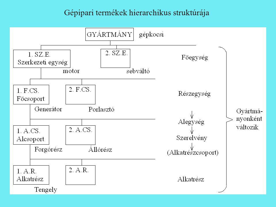 elemi mozgások (mozdulatok): a szerszámok a munkadarabhoz viszonyított egyszeri elmozdulása.