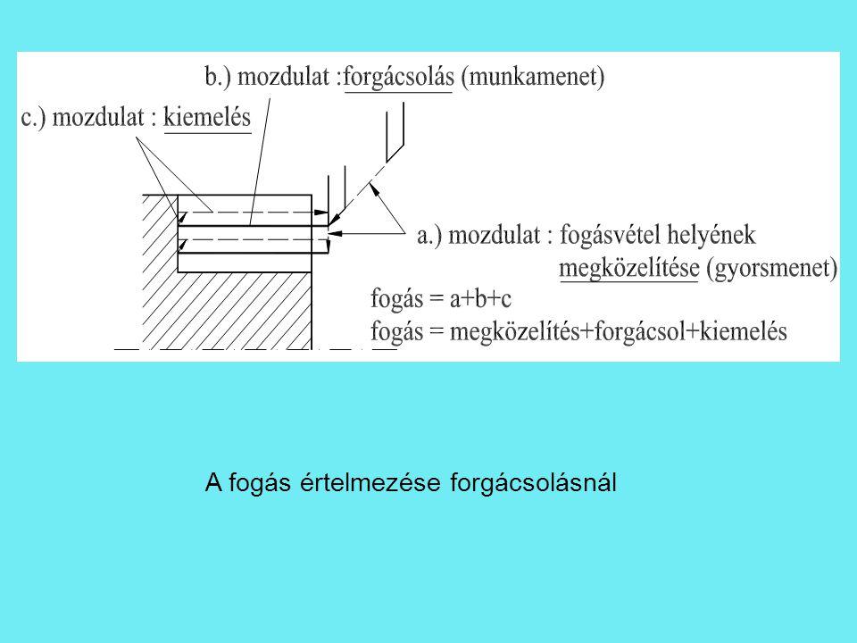 fogáscsoport  műveletelem: egy összefüggő felületcsoport egy szerszámmal végzett megmunkálása (egy gépen) (pl.: a fenti lépcső nagyoló hosszesztergálása) A technológiai folyamat alapvető építőeleme.