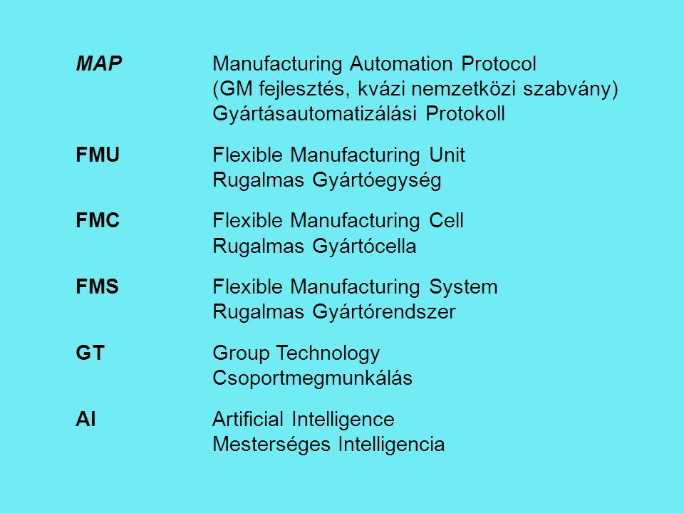 MAPManufacturing Automation Protocol (GM fejlesztés, kvázi nemzetközi szabvány) Gyártásautomatizálási Protokoll FMUFlexible Manufacturing Unit Rugalma